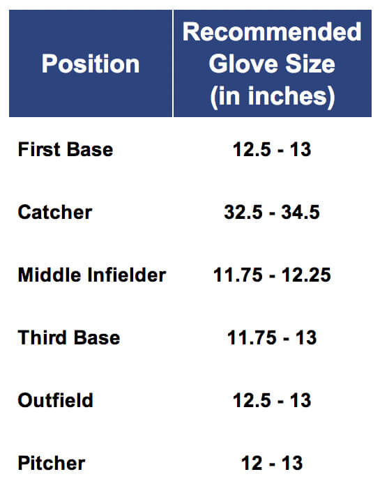 Recommended Fastpitch Glove Size